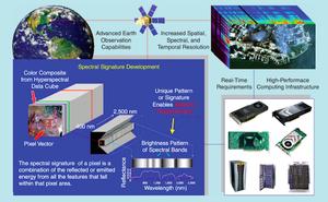 Figura del artículo Parallel Hyperspectral Image and signal Processing, del grupo HyperComp, publicado en la revista internacional IEEE Signal Processing Magazine, con índice de impacto JCR de 4.066 en 2011