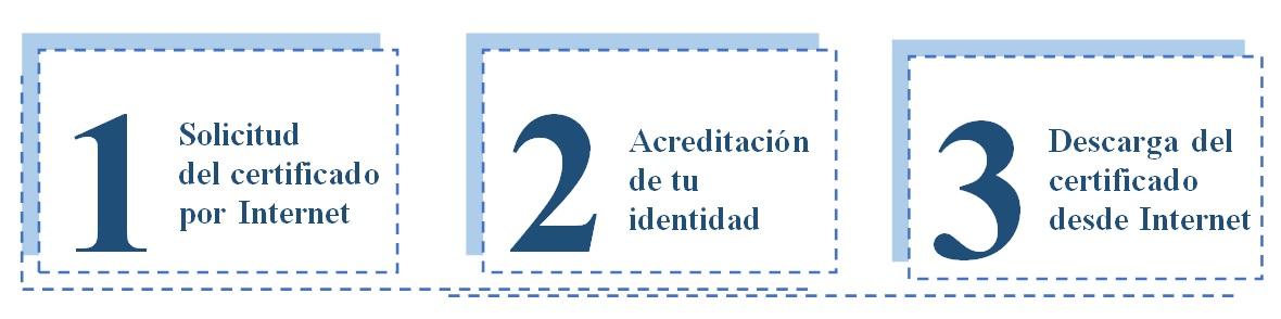 Certificado digital portal de la uex bienvenido a la for Oficinas certificado digital